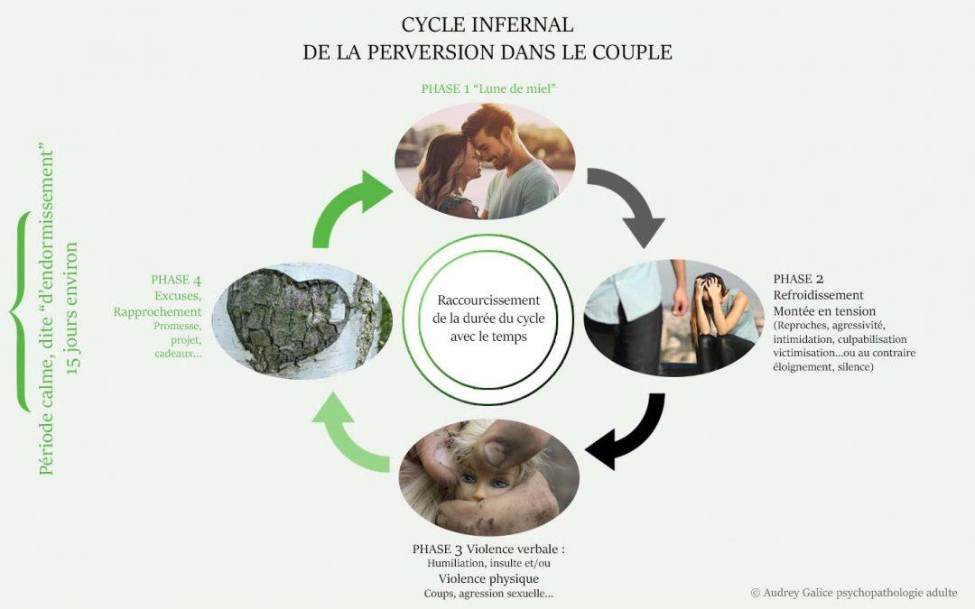 Le cycle infernal de la perversion dans le couple